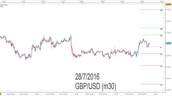GBP/USD- Pivotpunkte