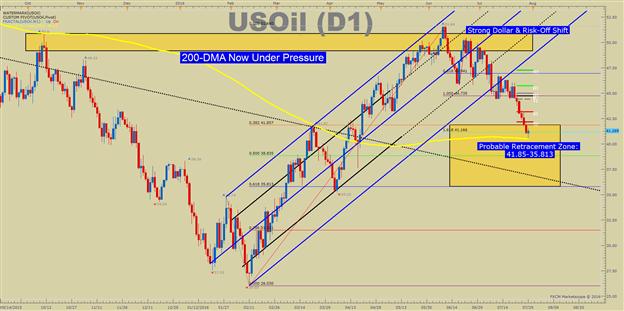 Goldkurs glänzt wieder, nachdem BoJ & US BIP enttäuschen, und Crude Oil handelt in Unterstützungszone