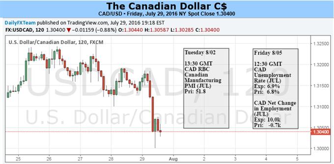 Canadian Industrial Production Boosts Loonie Despite Weak GDP