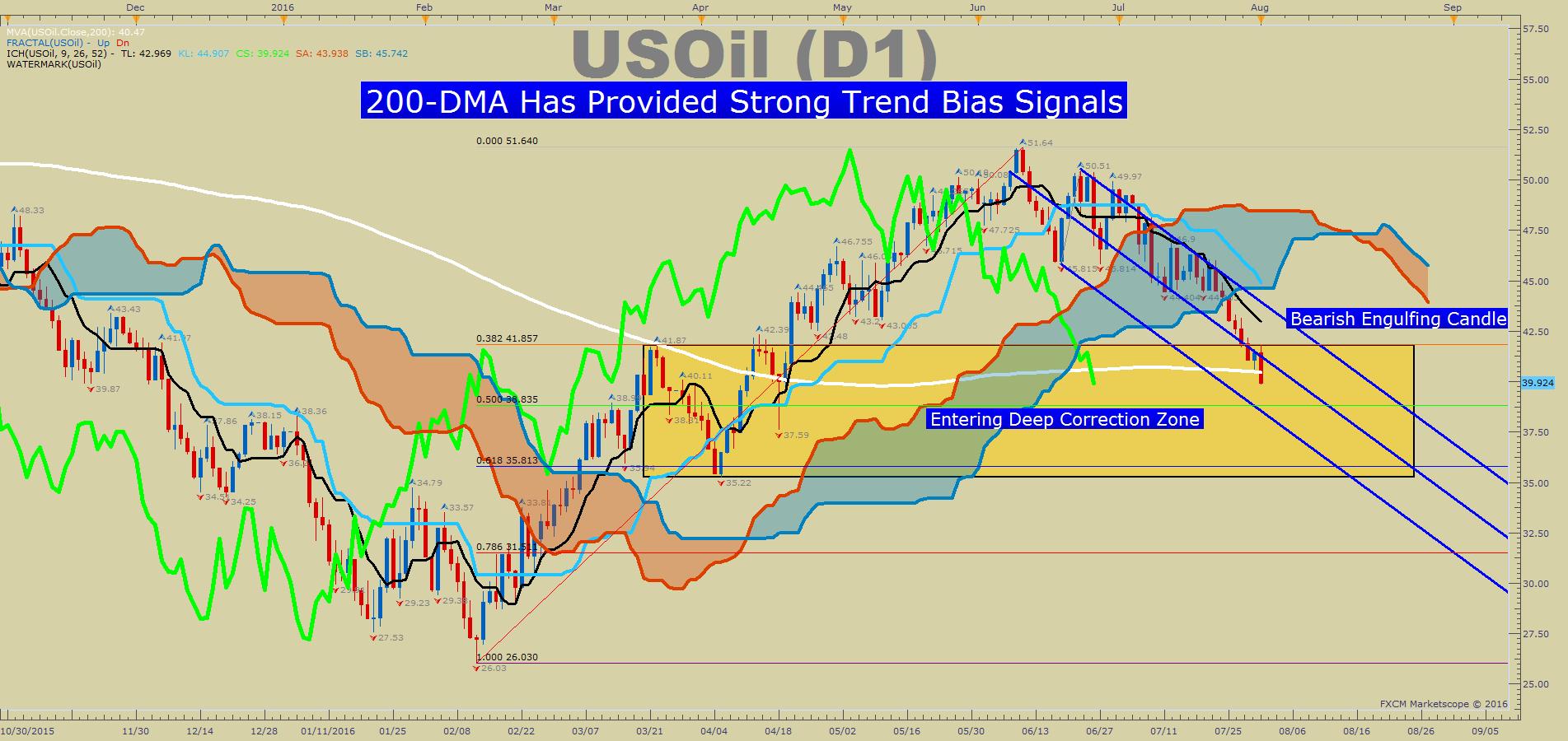 Dma forex trading