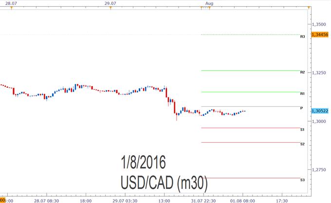 USD/CAD- Pivotpunkte
