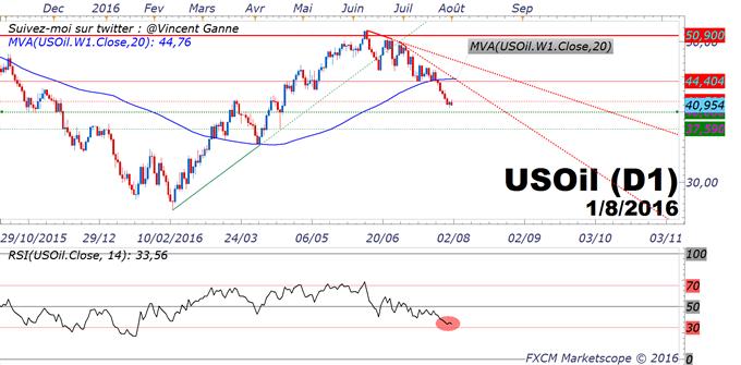 Pétrole/USOIL : le momentum du marché reste baissier