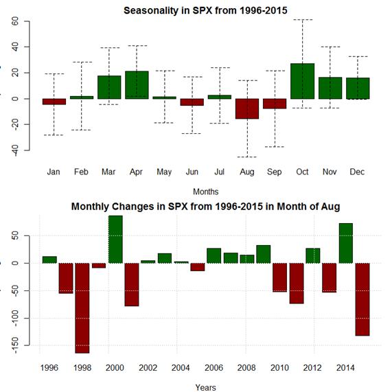 August-Seasonality-Sees-Worst-Month-of-Y
