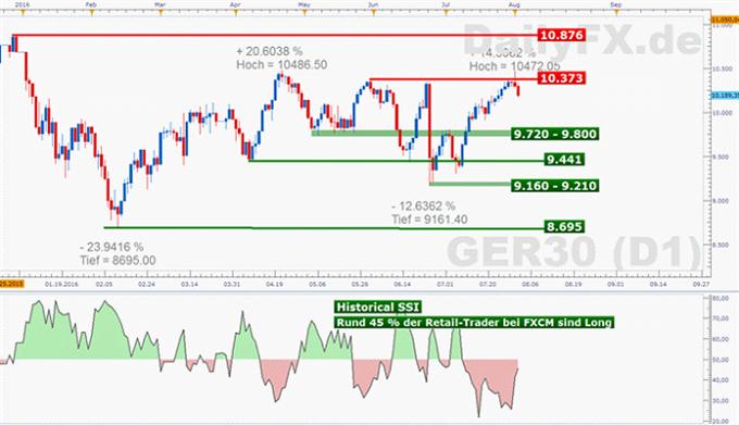 DAX: Hauptmotiv für die heutigen Verkäufe an Europas Börsen ist die Unsicherheit