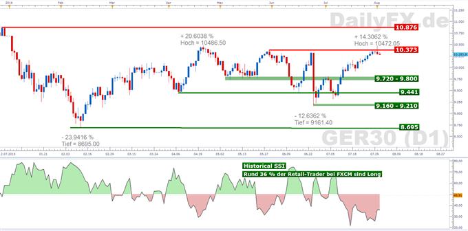 DAX: Anleger gönnen sich eine Pause