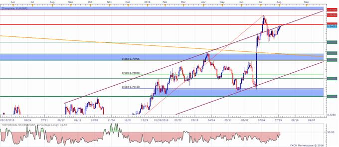 EUR/GBP Technical Analysis: 0.8500 In Focus Ahead