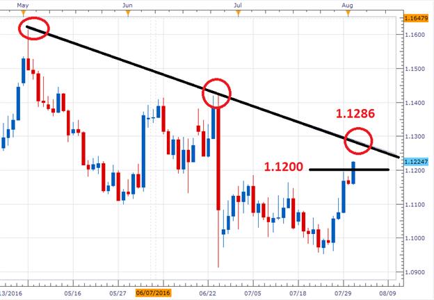 EUR/USD tradet nach positiven EPI-Daten oberhalb von 1,1200