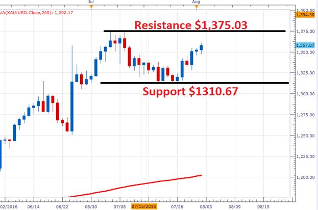 Goldkurs steigt in Richtung Tageswiderstand von $1375,03 an