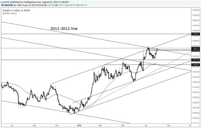 Goldpreis handelt oberhalb der langfristigen Trendlinie</p> <p>