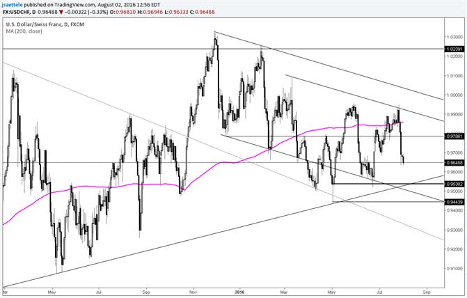 USD/CHF Trendline is Near .9540