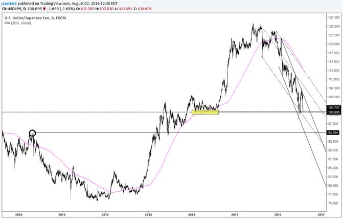 USD/JPY Slammed Back to 2014 Base