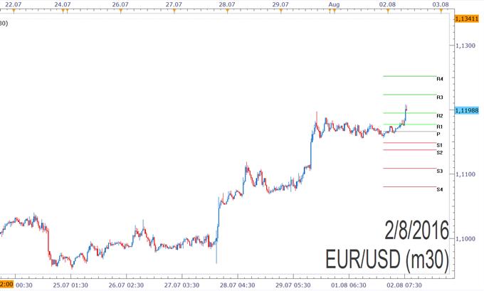 EUR/USD- Pivotpunkte
