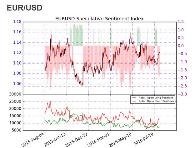 1200 usd to euro