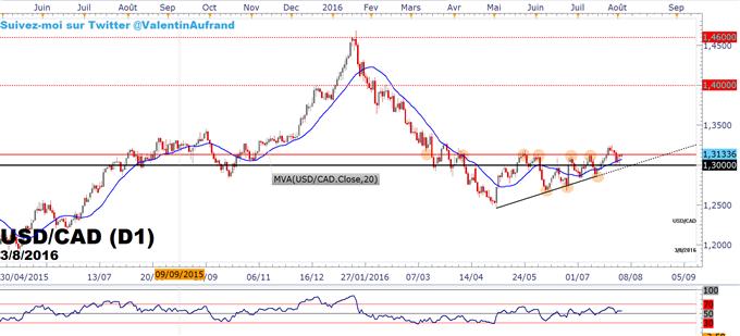 USDCAD : Le marché attend la publication des stocks de pétrole aux Etats-Unis