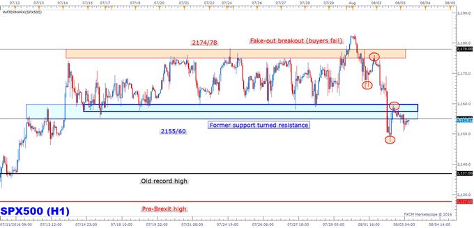 S&P 500: Range Finally Breaks, Now What?
