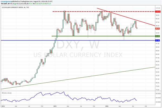 EURUSD / Dollar US (DXY) : le Dollar US toujours sous pression avant les chiffres de l'ADP