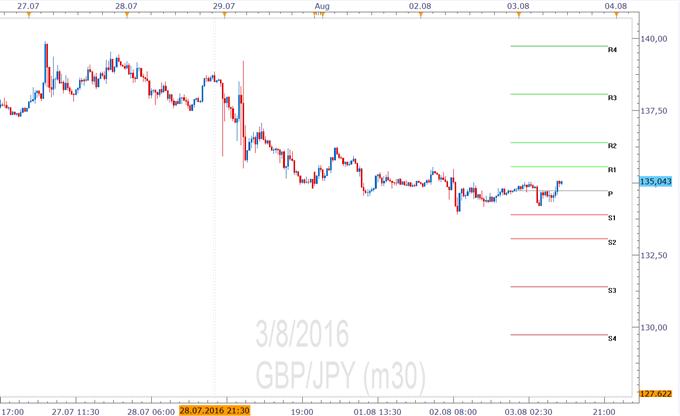 GBP/JPY- Pivotpunkte
