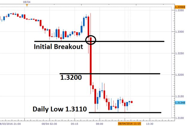 GBP/USD: Rückgang fährt fort, da Carney künftige Lockerung andeutet