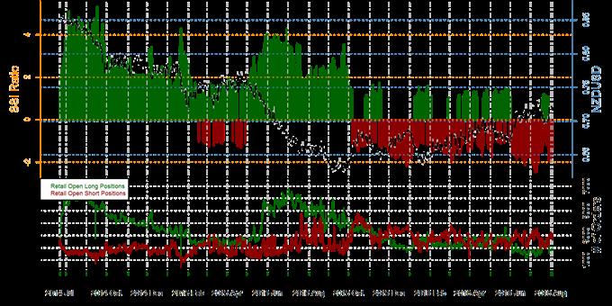 SSI_de_FXCM_:_Le_positionnement_des_traders_particuliers_avant_l'intervention_de_la_BoE