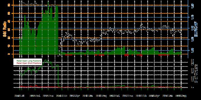 SSI de FXCM : Le positionnement des traders particuliers avant l'intervention de la BoE