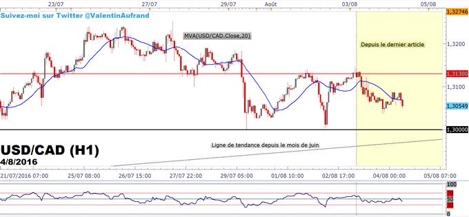 USDCAD_:_Le_marché_consolide_avant_le_rapport_NFP