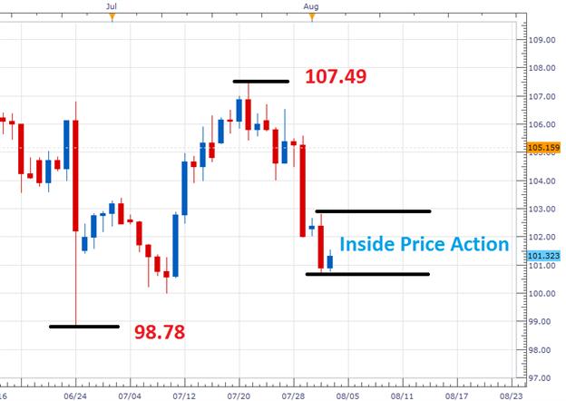 USD/JPY konsolidiert vor NFP-Ankündigung am Freitag