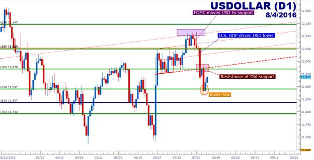 """US Dollar bereitet sich auf NFPs vor, nachdem die BoE """"Bazooka"""" abfeuert"""
