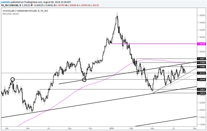 USD/CAD – Is it a Bearish Wedge?