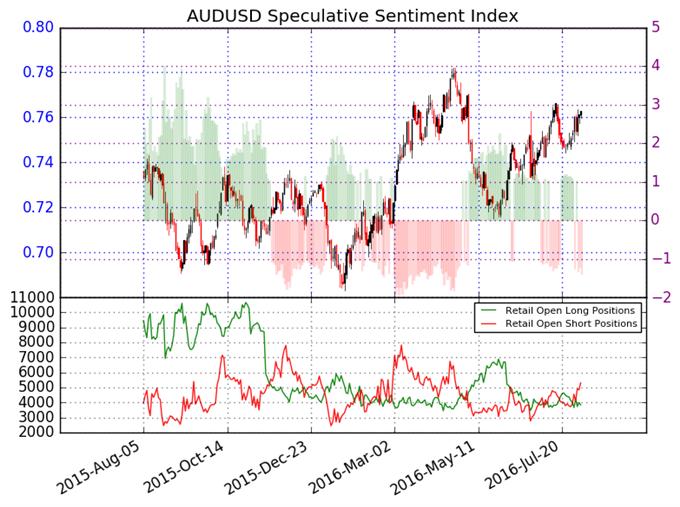 Forex speculative sentiment index