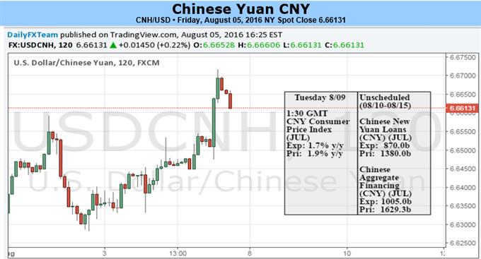 Yuan Volatilität erhöht während einer Woche voller Zahlen