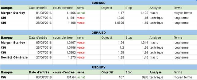 Comment sont positionnées les grandes banques sur le Forex au début de cette semaine du 8 août 2016 ?