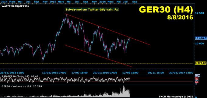 DAX: L'indice allemand DAX30 reste sous résistance hebdomadaire!