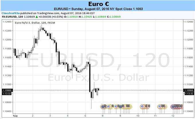Der EUR/USD steigt und sinkt, jedoch nicht aufgrund von Euro-Einflüssen