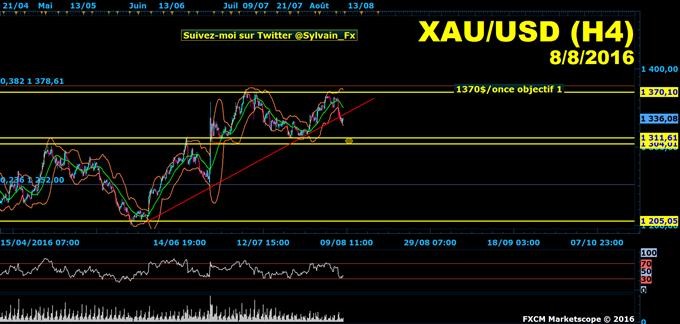 XAU/USD: L'once d'or (GOLD) rompt sa ligne de tendance haussière!