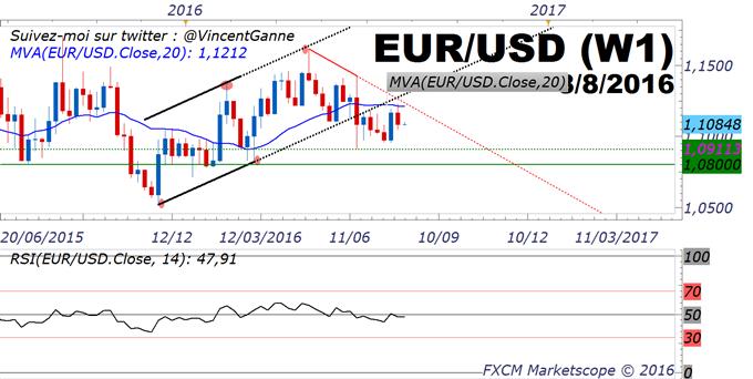 EuroDollar (EURUSD) : tendance baissière entretenue par le solide rapport NFP aux Etats-Unis pour juillet