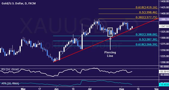 Goldkurs versucht sich zu erholen und Crude Oil blickt auf Vorratszahlen von EIA