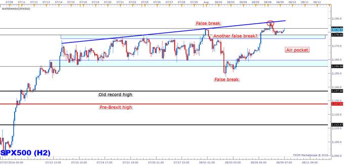 S&P 500: Short-term Technical Update