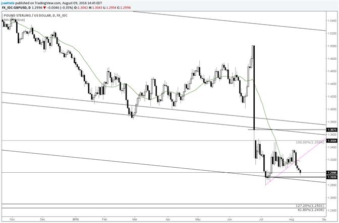 GBP/USD Underside of Trendline Might be Resistance Now