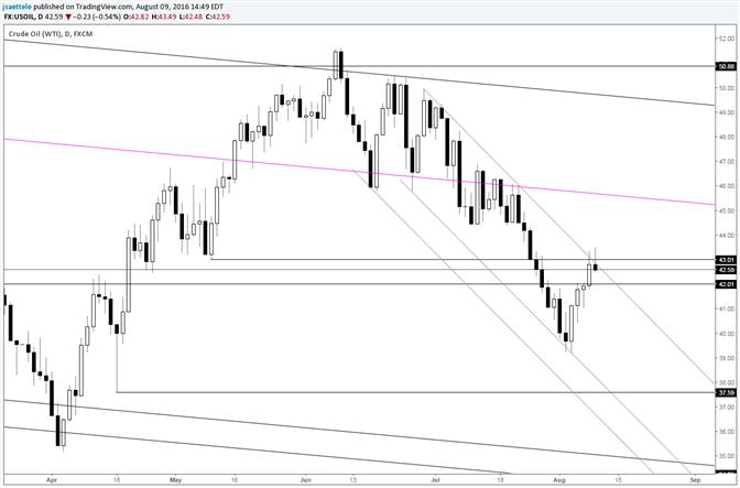 Crude: Widerstand vom kurzfristigen Kanal