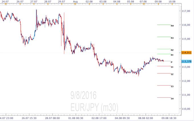 EUR/JPY- Pivotpunkte