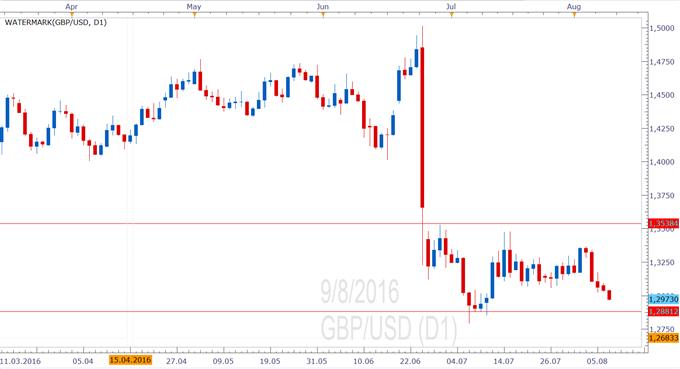 GBP/USD - Gewerbedaten enttäuschen - Pfund erreicht neues Monatstief