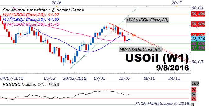 Pétrole/US OIL : le rebond technique peut se prolonger vers 44$ techniquement