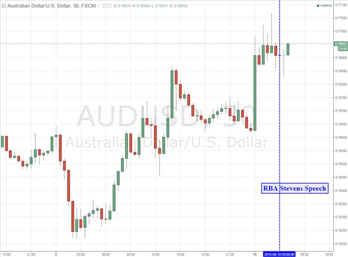 Aussie Dollar Unmoved on Final Speech from RBA Governor Stevens