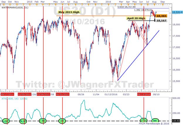 Dow Jones Industrial Average: Volatilität sinkt auf 17-Monatstief
