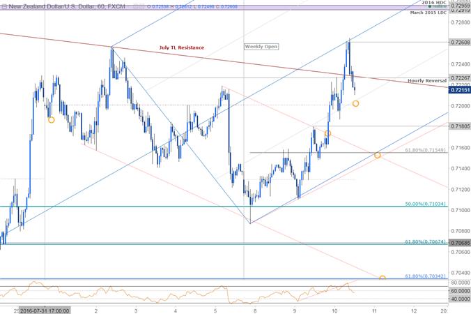 NZD/USD to Face-Off as Wheeler Deals Rate Cut