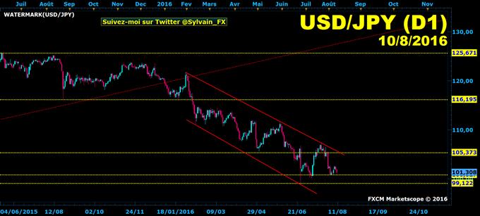 USD/JPY: Double-Bottom avorté, reprise de la tendance baissière?