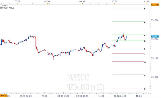 NZD/USD- Pivotpunkte