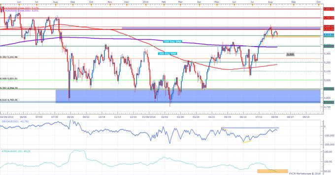 ASX 200 Technical Analysis: Sideways Trading on Low Volatility