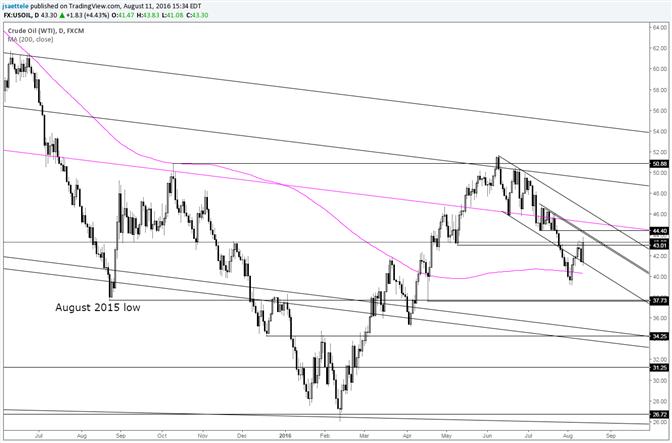 Crude: Kanal gibt nach - Frühere untere Range-Begrenzung bei 44,40