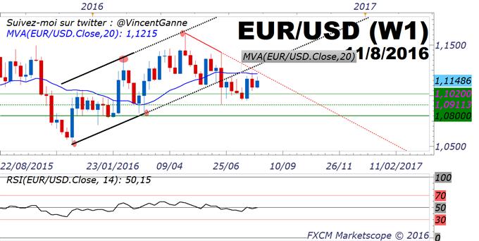 EUR/USD : le cours de l'eurodollar demeure sans tendance